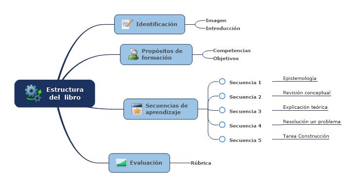 Construcción de un libro - Estructura pedagógica