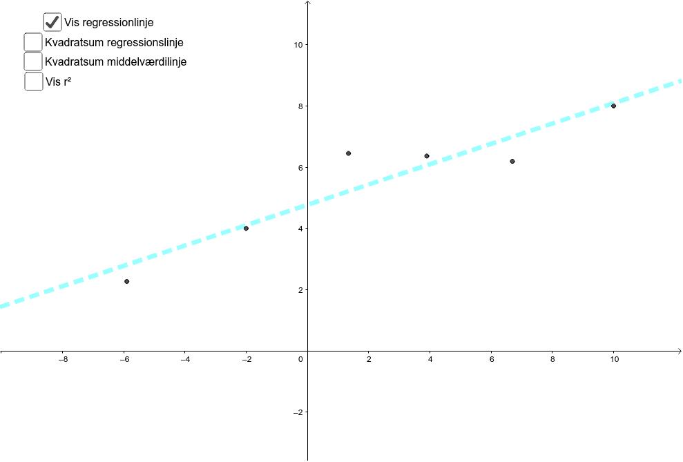 Få en grafisk fornemmelse for kvadratsum for regressionslinje og middelværdilinje. Du ændre punkternes position - kan du placere punkterne så r^2 er nul? (1?)