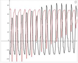 Matematikai inga mozgásának vizsgálata okostelefon mágneses térerősség szenzorának segítségével 3. – Kitérés szerepe