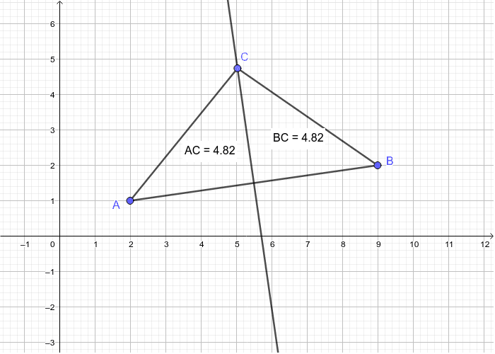 Points on a Perpendicular Bisector
