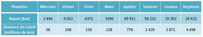 Quelques données sur les planètes du système solaire