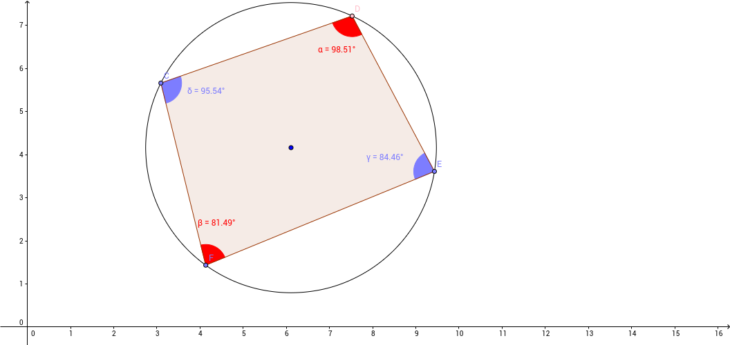 Concyclic Quadrilateral