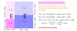 Probabilidad condicionada dinámica