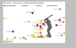 Best and Worst Ceremonial First Pitches