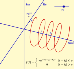 Fourier transform of shifted square wave