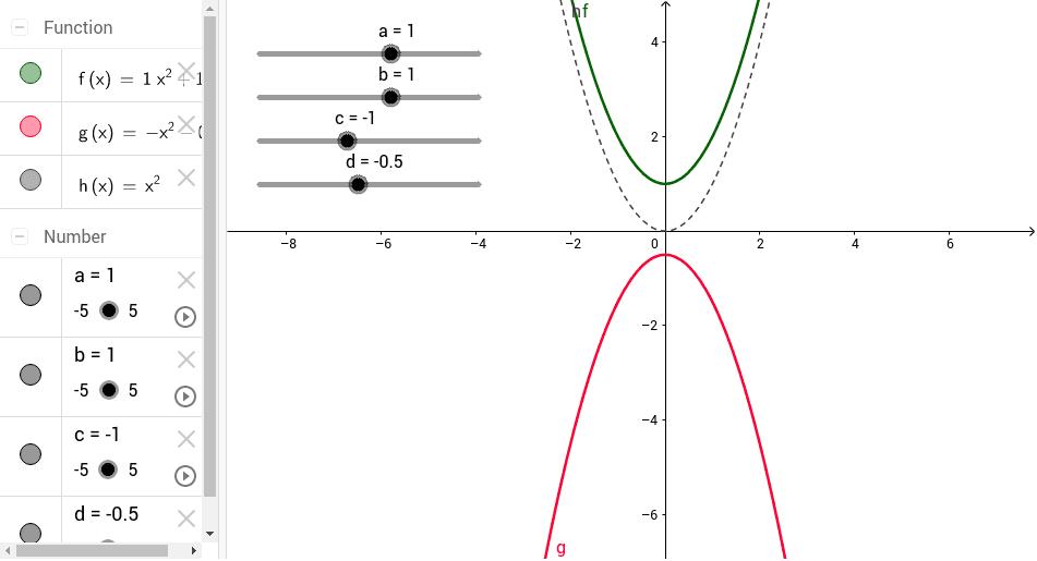 Die quadratische Funktion