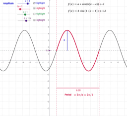 Transformations of the Sine function