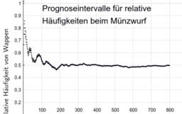 Prognoseintervalle relative Häufigkeiten, Münzwurf