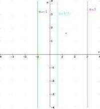 L'asse Y e le rette parallele ad esso
