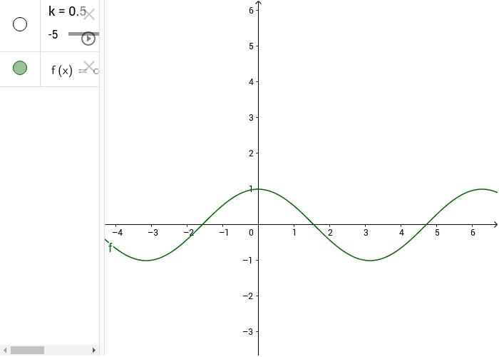 risoluzione grafica dell'equazione cos(x) = k
