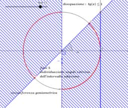 disequazione elementare tg x <=1