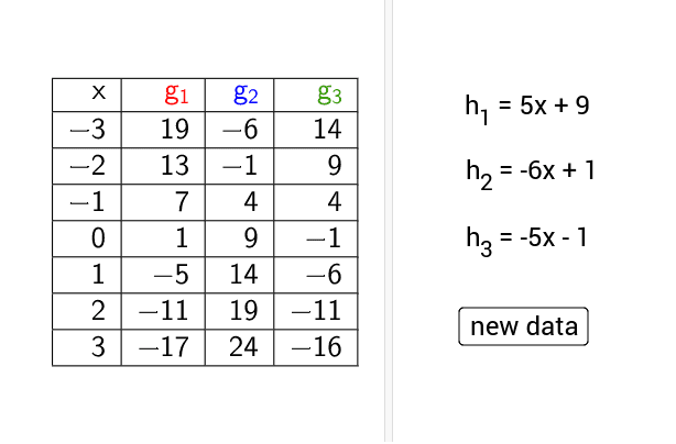 A value table of three functions and three correspondence rules are given.  Match to each function in the table its correspondence rule.