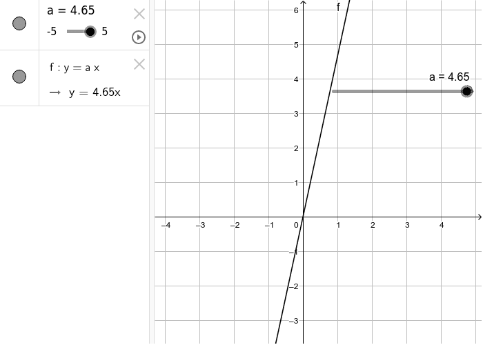 Graphical representation of equation y =ax Press Enter to start activity