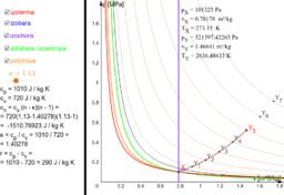 Adiabata v p-v a T-s diagramu