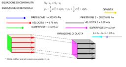 Fluidodinamica: equazioni di continuità e di Bernoulli
