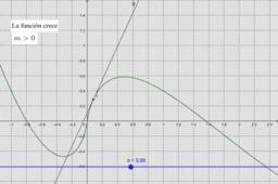 La pendiente de la recta tangente