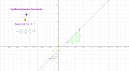 Coefficient directeur et ordonnée à l'origine d'une droite