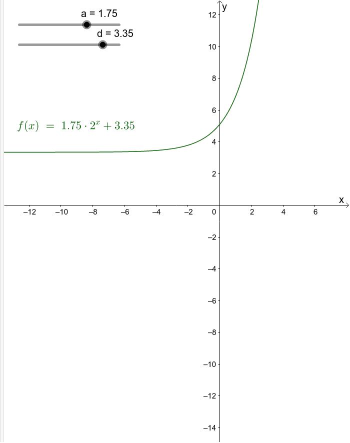 Parameter von Exponentialfunktionen