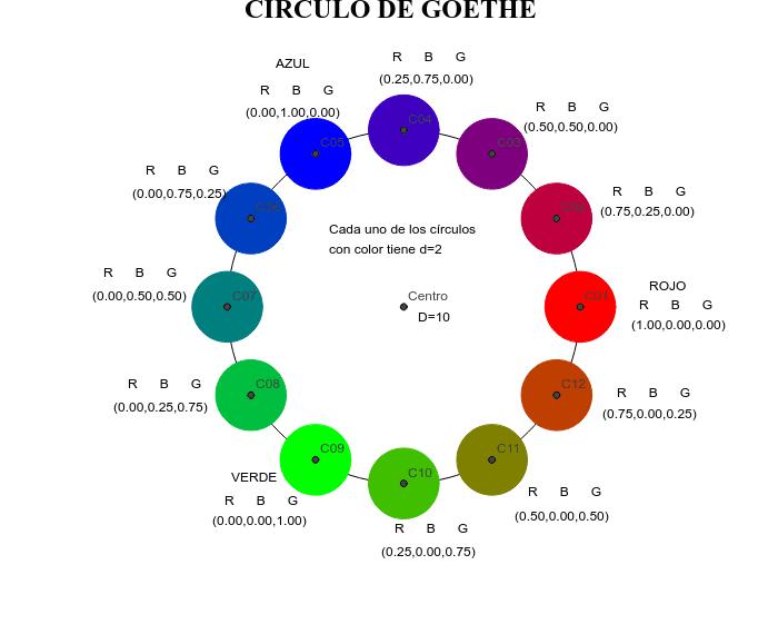 Círculo de Gorthe Presiona Intro para comenzar la actividad