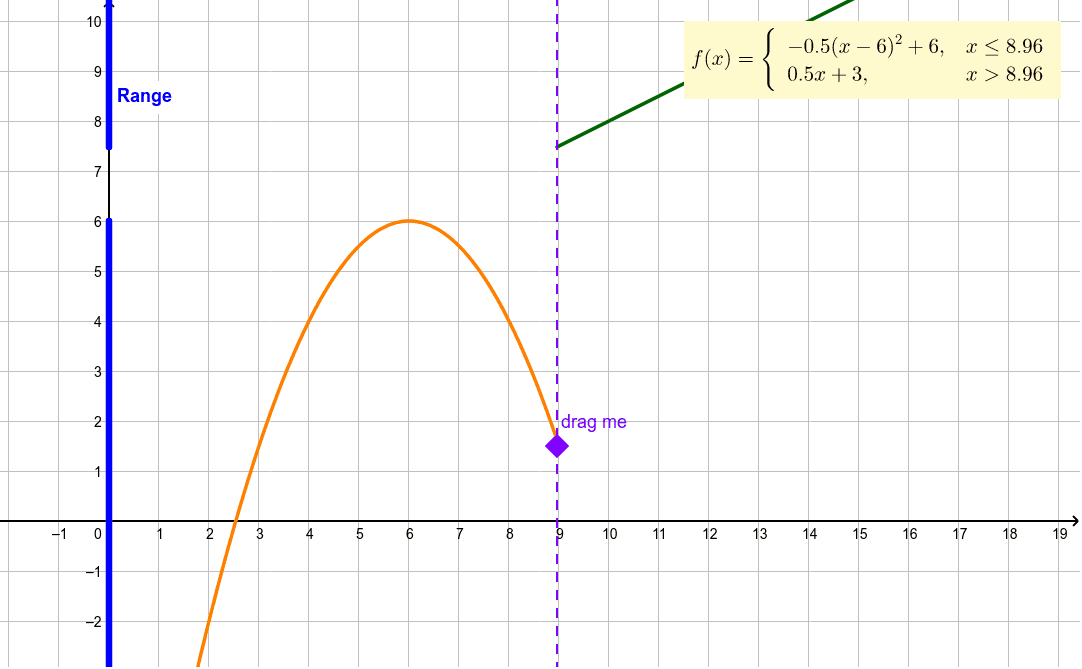 Imagine the dashed purple line is a curtain separating the two graphs. Drag the purple dot to move the curtain.
