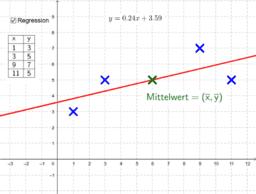 Regression - Teil 3 - Mittelwertspunkt und Trendlinie