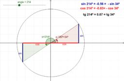Relacions entre  raons d'angles que es diferencien en 180º