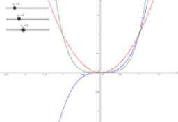 Potenzfunktionen und ihre Graphen