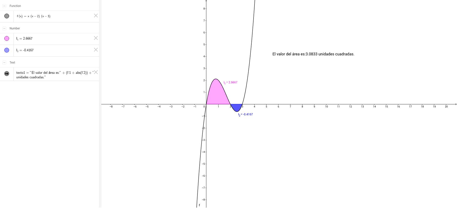 Calcular el área de la región plana limitada por la curva y=x(x-2)(x-3) y la recta de ecuación y=0.