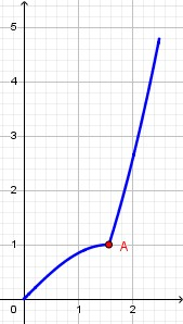 Il punto A è un punto angoloso ma non è un punto di estremo relativo.