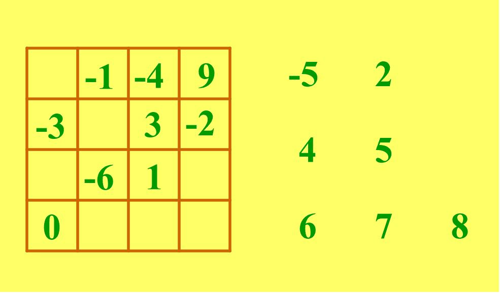 Sleep de getallen op de juiste plaats in het magisch vierkant zodat de som van de getallen verticaal, horizontaal en diagonaal gelijk is. klik op de venieuwpijltjes rechtsboven voor een nieuwe opgave!