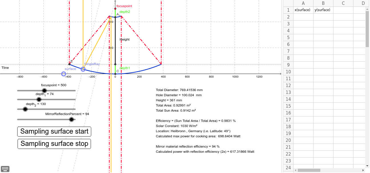 Dual Parabolic Reflector Calculator For Solar Beam – GeoGebra