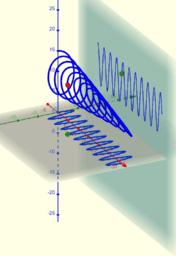 Två samverkande funktioner i 3D