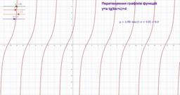 Перетворення графіків y=tgx