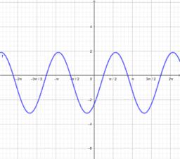 Forma general de la función seno 2.