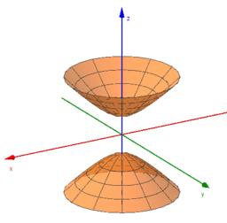 Equação Paramétricas para as Quádricas