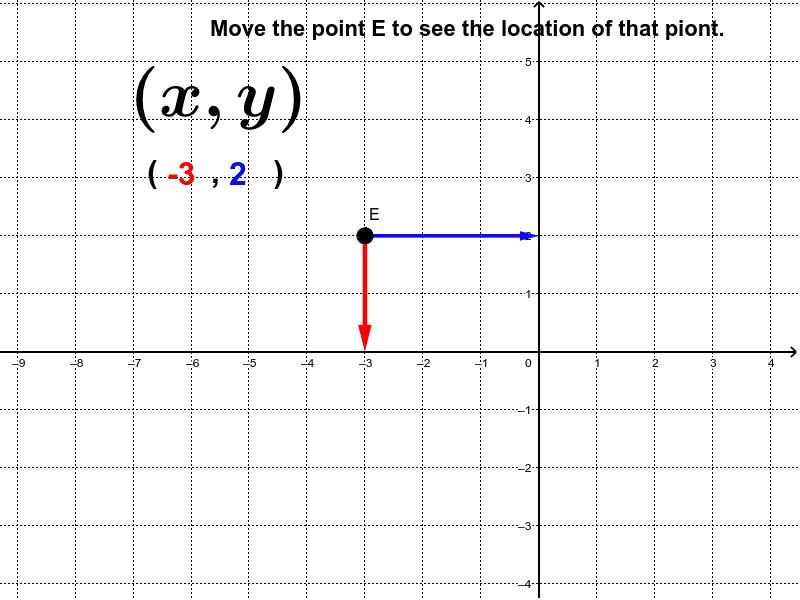 Gerakkan titik E untuk melihat kedudukan titik dalam  satah cartes