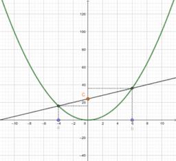 Investigando na função quadrática