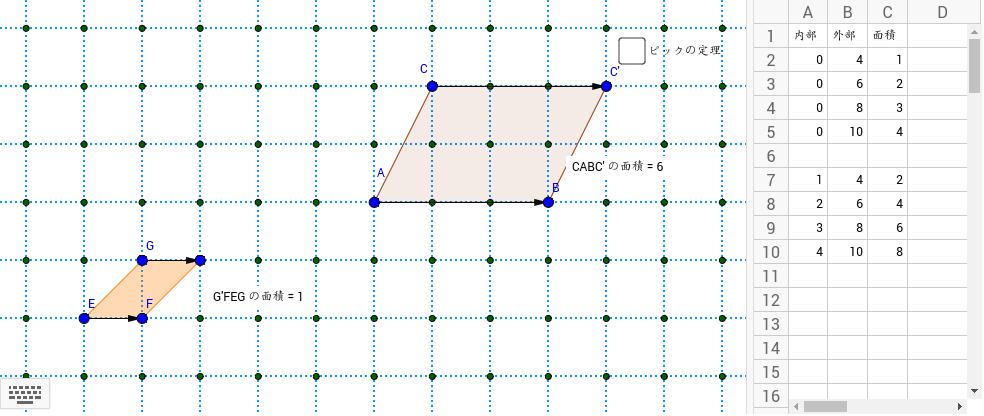 Fを横に動かした時の数値を表に書いてみた。この関係から何か法則が見つからないだろうか?