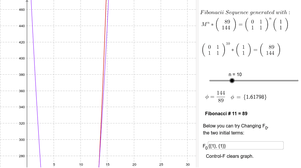 Possible relationship between cubic and quadratic functions and the Fibonacci sequence Press Enter to start activity
