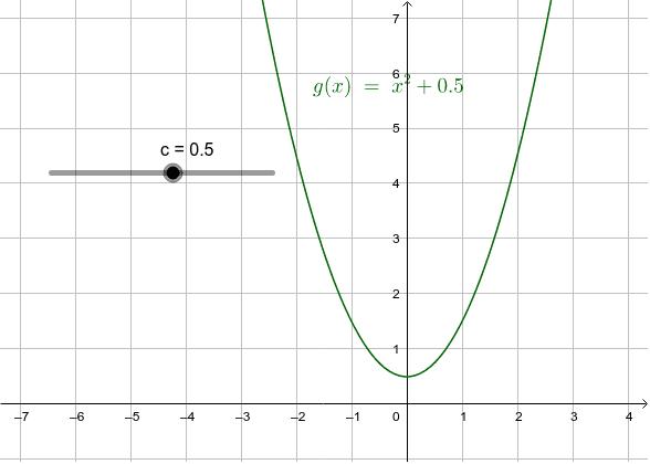 g(x)=f(x)+c Drücke die Eingabetaste um die Aktivität zu starten