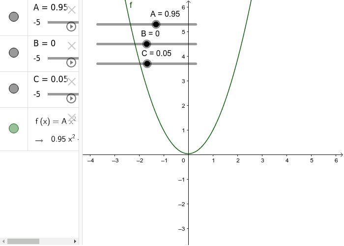 Este applet nos permite graficar diferentes ecuaciones cuadráticas moviendo A, B y C