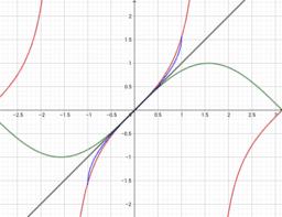 comparaison x,sin(x),tg(x),arsin(x),arctg(x) pour x proche de 0