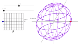parametryzacja sferyczna