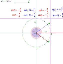 Тригоном. функции противоположных углов