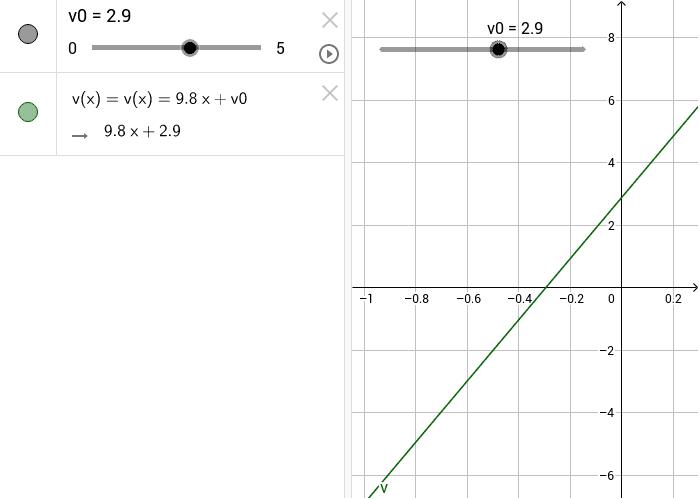 La funzione di caduta è una funzione lineare del tempo Premi Invio per avviare l'attività