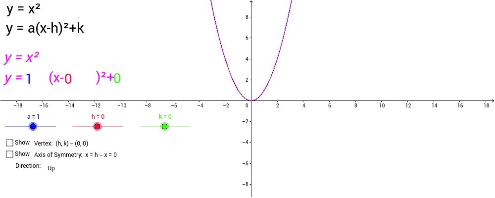 Graphing Vertex Form Quadratic Equations Geogebra