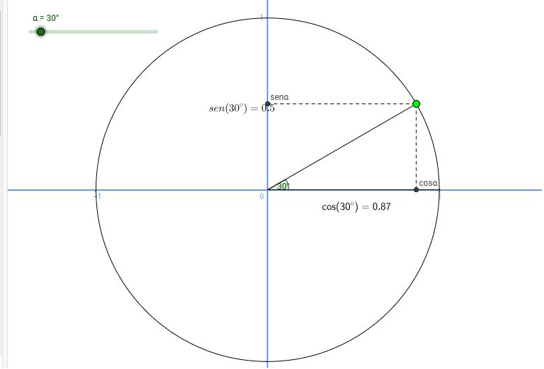 Ésta es la circunferencia gnoniométrica para ángulos entre 0º y 360º.  Press Enter to start activity