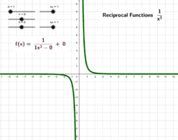Reciprocal Function f(x) = 1/x³