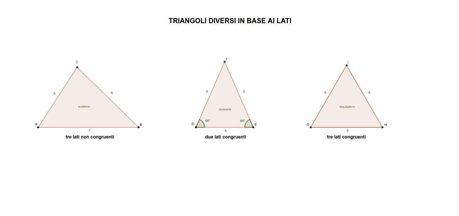 Triangoli diversi in base ai lati