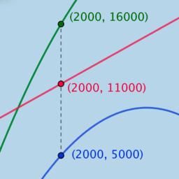 Marginal Revenue, Cost, Profit: Analysis Problem 1